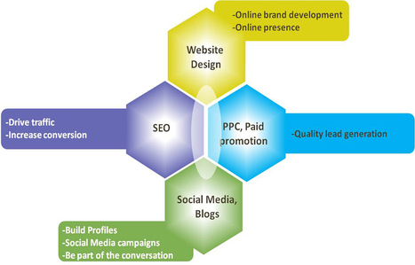 Epiphany Business Solution - Online Marketing in Dwarka , Delhi | Epiphanyinc.in | Scoop.it