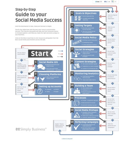 Step-by-Step Interactive Guide to your Social Media Success | Time to Learn | Scoop.it