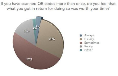 The Great QR Code Debate | QRdressCode | Scoop.it