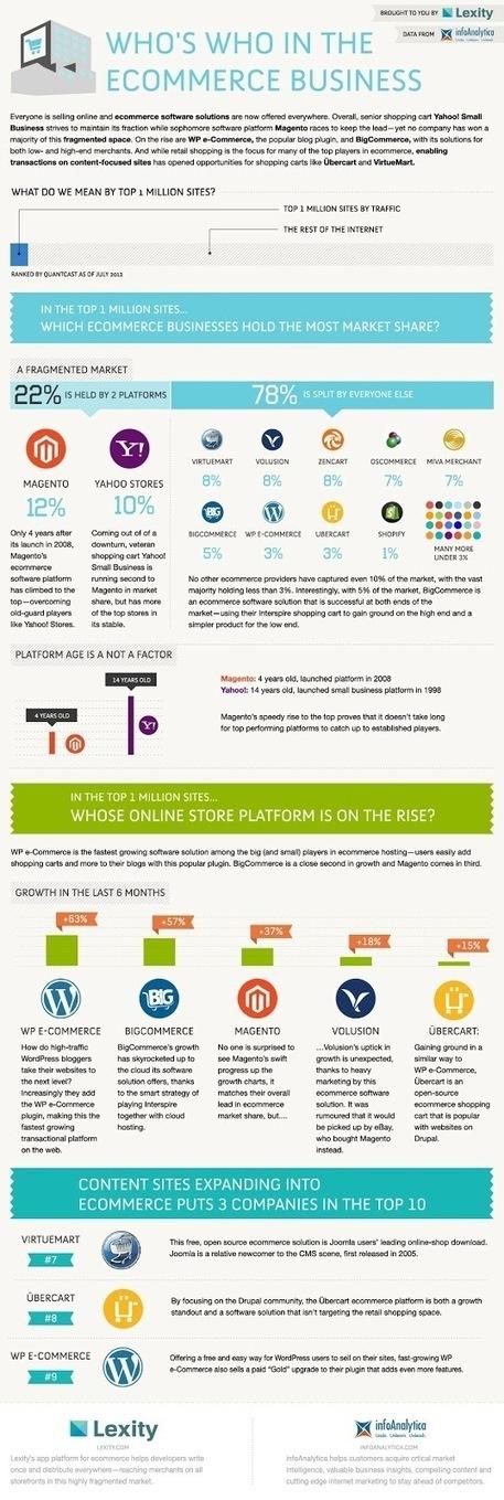 Classement des plateformes eCommerce - #Arobasenet | Tendance e-Commerce | Scoop.it