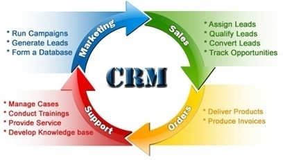 Tips for Implementing CRM by Strong SEO | strong-seo | SEO Services London UK Australia- Strong SEO | Scoop.it