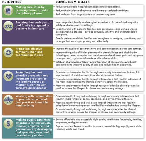 2013 Annual Progress Report to Congress National Strategy for Quality Improvement in Health Care | Quality Patient Safety | Scoop.it