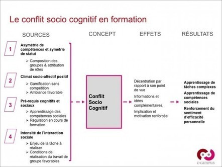 Concept & principes pédagogiques – 4 : le conflit socio cognitif | Le blog de C-Campus | Technologies educatives | Scoop.it