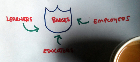 Mozilla and Badges: where next? | commonspace | Badges for Lifelong Learning | Scoop.it