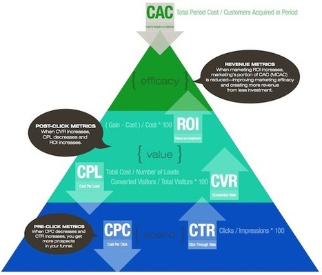 The Digital Marketing Metrics Pyramid | PaidSearch | Scoop.it