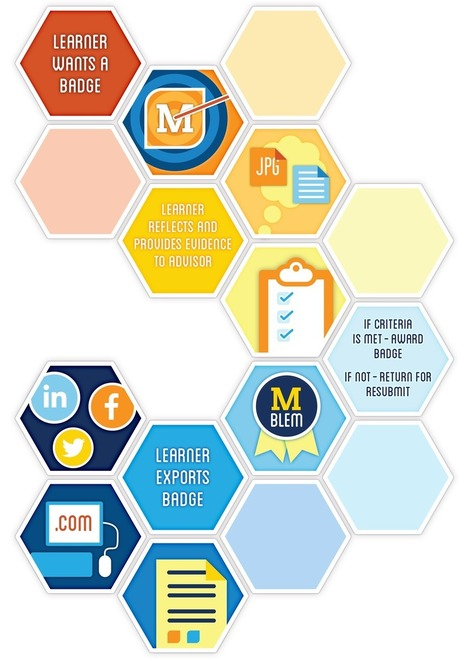 University of Michigan Digital Badges | Badges: Transforming assessment or building a better mousetrap? | Scoop.it