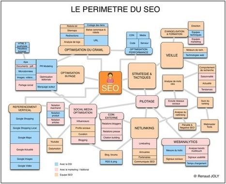 Les différentes tâches d'un référenceur web | laurentollier | Scoop.it