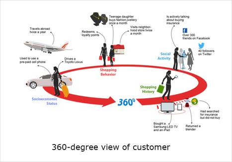 3 Ways Data-Driven Marketing Drives Higher ROI | Inteligencia de Negocios, Marketing Digital y Comunicaciones Estratégicas | Scoop.it