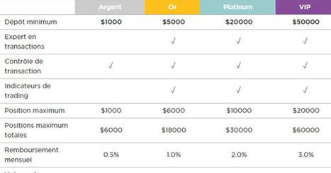 Stockpair offre un taux d'intérêt mensuel sur vos dépôts   Bourse   Scoop.it