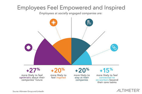 Lack of Employee Engagement Dulls a Company's Competitive Edge | Management | Scoop.it