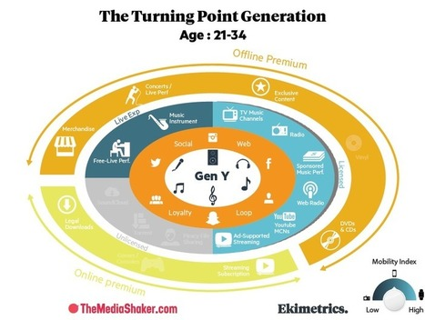 The Music-User Online Journey   The New Business of Music Technology   Scoop.it