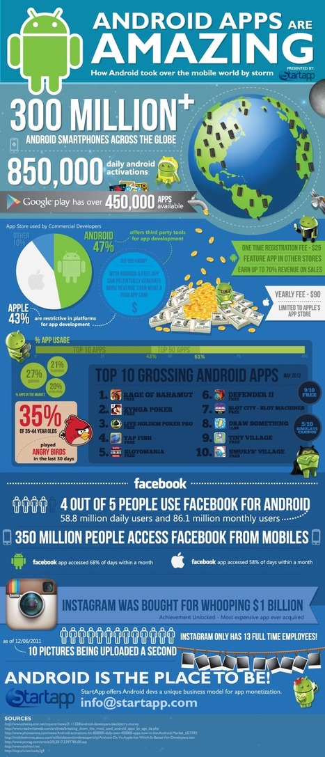 "Ride The Android Wave [Infographic] | Business 2 Community | L'impresa ""mobile"" 