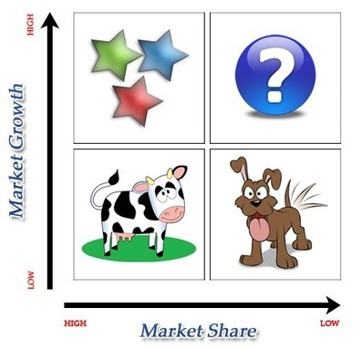 Boston Consulting Group(BCG) Growth-Share Matrix | MBA Knowledge Base | A Level | Scoop.it
