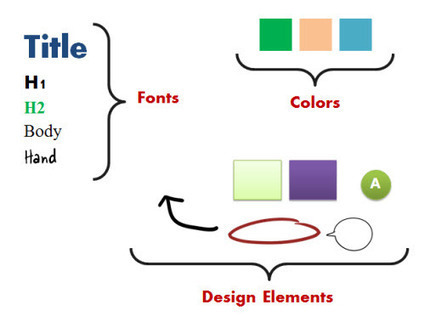 A Simple PowerPoint Technique to Make Your E-Learning Courses Look Good » The Rapid eLearning Blog | E-learning arts | Scoop.it