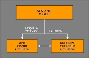 SemiWiki - Analog FastSPICE AMS -- Simple, Fast, nm-Accurate Mixed-Signal Verification | The *Official AndreasCY* Daily Magazine | Scoop.it