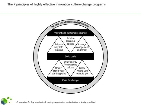 The 7 principles of highly effective innovation culture change programs | education k-12 | Scoop.it