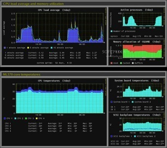 A List Of Best System Monitoring Applications (GUI & CLI) For Ubuntu 12.04/Linux Mint 13 | The Linux Commander | Scoop.it
