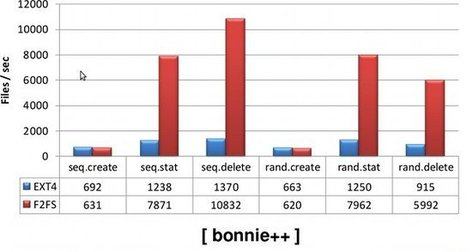 F2FS – A New Flash File System for Mobile Devices – ELCE 2012 | Embedded Systems News | Scoop.it