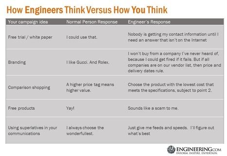 Why Won't My Slimy Marketing Tricks work on Engineers? | Ingenieros Civiles | Scoop.it