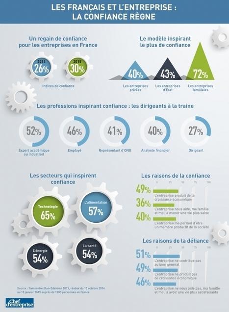 Infographie | Deux français sur trois ne font pas confiance aux entreprises | Gérer | Scoop.it