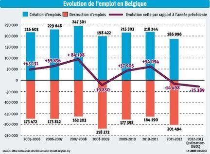 Croissance négative de l'emploi en 2012-2013 : – 25.389 emplois (source ONSS)   ActuChomage.info   Scoop.it