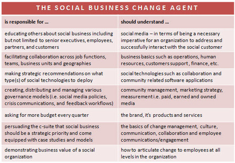 Defining the Social Business Change Agent | Corporate purpose | Scoop.it