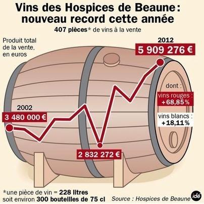 Bientôt l'édition 2013 de la célèbre vente des Hospices de Beaune ! - Magazine du vin - Mon Vigneron | Agenda du vin | Scoop.it
