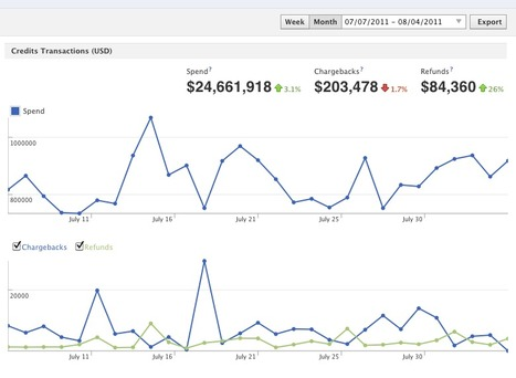 Insights for Credits   Social Media Index   Scoop.it