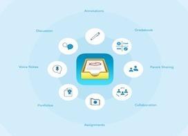 9 Essential Tools for A Paperless Classroom | Tecnologia e  Educacão | Scoop.it