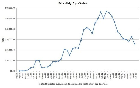 My last Android app sales figures, and why it's still great to start a mobile app business. - Edward Kim | Dorai on Tech & Entrepreneurship | Scoop.it