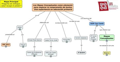 Mapa principal póster CMC2012 - Qué recoge el póster | EDUDIARI 2.0 DE jluisbloc | Scoop.it