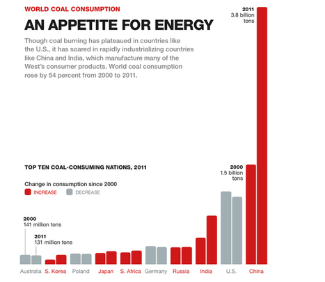Can Coal Ever Be Clean? - Graphics: Coal and Climate Change | Sustain Our Earth | Scoop.it