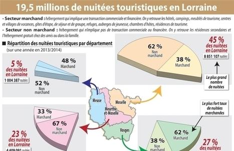 Le tourisme génère d'importantes retombées en Lorraine | Le site www.clicalsace.com | Scoop.it