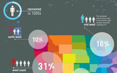 easel.ly - edytor infografik | Estetyka prezentacji danych | Scoop.it