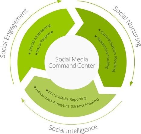 Social Media Marketing | Online Branding and Advertising | Facebook Marketing - Xerago | Digital Marketing | Scoop.it