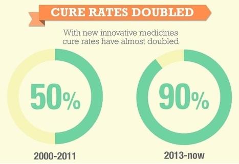 Focusing on patients and progress on World Hepatitis Day | Hepatitis C New Drugs Review | Scoop.it