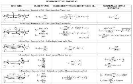 39 beam deflection calculator 39 in construction estimating for Civil construction estimate calculator
