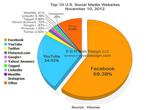 Top 10 Social Network Sites – November 2012 | weekly | Scoop.it