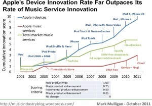 The Innovation Files. Part 1: Rates OfInnovation | Music business | Scoop.it