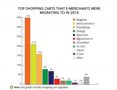WooCommerce vs. Magento Rivalry is Heating Up   Cart2Cart   Scoop.it