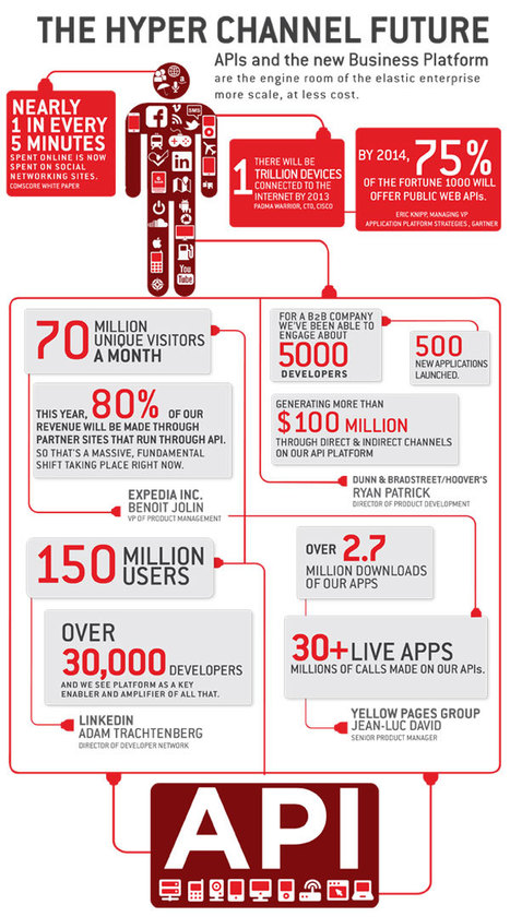 The Other Side of Social Media: Inside the APP-based Revolution #Infographic | Designing  service | Scoop.it