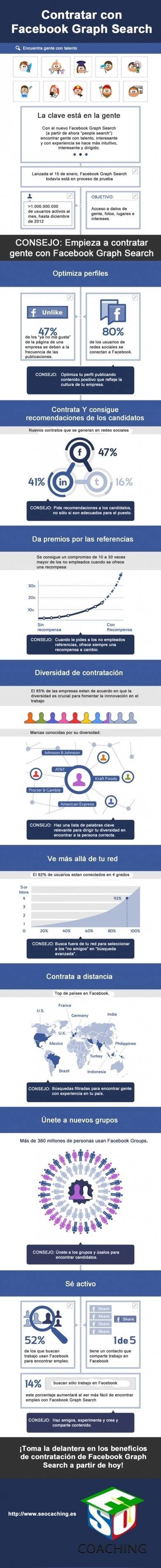 Contratar con FaceBook  #infografia #infographic #socialmedia | Managing Technology and Talent for Learning & Innovation | Scoop.it