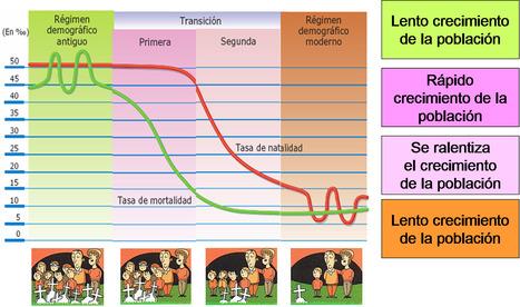 Blog de la clase de Geografía | Geografía | Scoop.it
