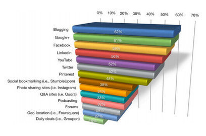 Research Shows Blogging a Top Focus for Marketers | Marketing in Trinidad and Tobago | Scoop.it
