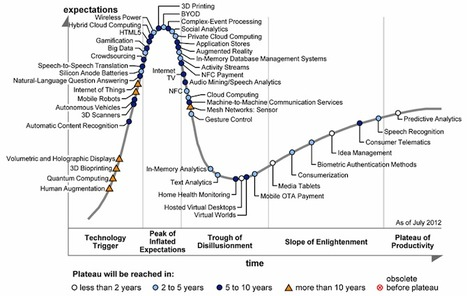 3D Printing Hits the Peak of the Gartner Hype Cycle for Emerging Technologies | Digital and parametric fabrication | Scoop.it
