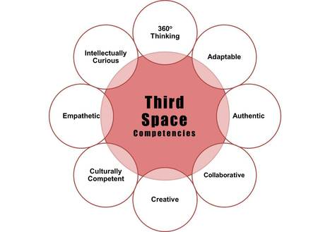 What Are 21st-Century Skills? | Learning Spaces for 21C Education | Scoop.it