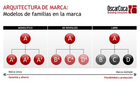 Arquitectura de marca: La familia | MARCANDO A HIERRO | Blog de Oscar Coca | Marketing online | Scoop.it