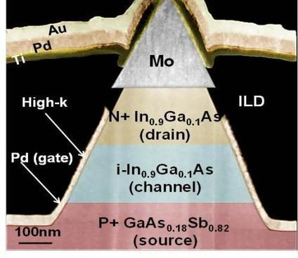 Low-power tunneling transistor for high-performance devices at low voltage | Daily Magazine | Scoop.it