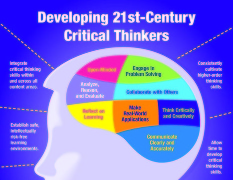 25 Critical Thinking Strategies For The Modern Learner | CGS Literacy, Learning and ICT | Scoop.it
