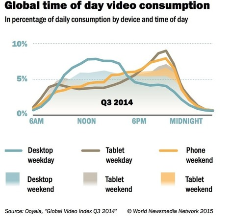 Desktop Video Consumption Peaks in Morning While Phone and Tablet Peak at Night | MarketingHits | Scoop.it